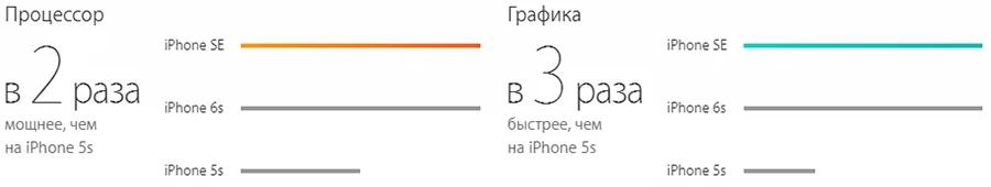 iPhone SE Gold 64 gb: Фото 4