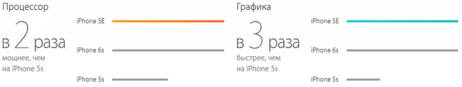 iPhone SE Rose 64 gb: Фото 4
